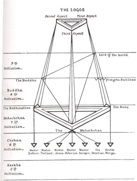 theosophy graph